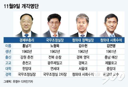 [그래픽뉴스]홍남기·김수현·노형욱·김연명 누구? 한눈에 보자