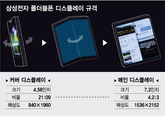 """""""폴더블폰 마법 시작될까""""…삼성개발자대회가 남긴것"""