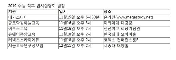2019 수능 직후 입시설명회 일정© News1