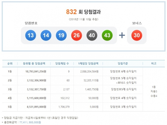 제832회 나눔로또 당첨결과. /사진= 나눔로또 복권통합포털