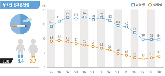 2018 청소년 건강행태조사 결과 중 흡연율(교육부 제공)© News1