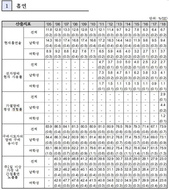 청소년건강행태조사 중 흡연 분야 결과 (교육부 제공)© News1
