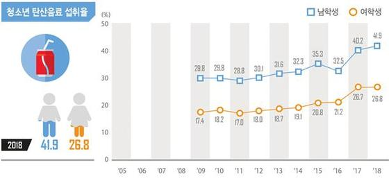 2018 청소년건강행태조사 결과 중 탄산음료 섭취율(교육부 제공)© News1