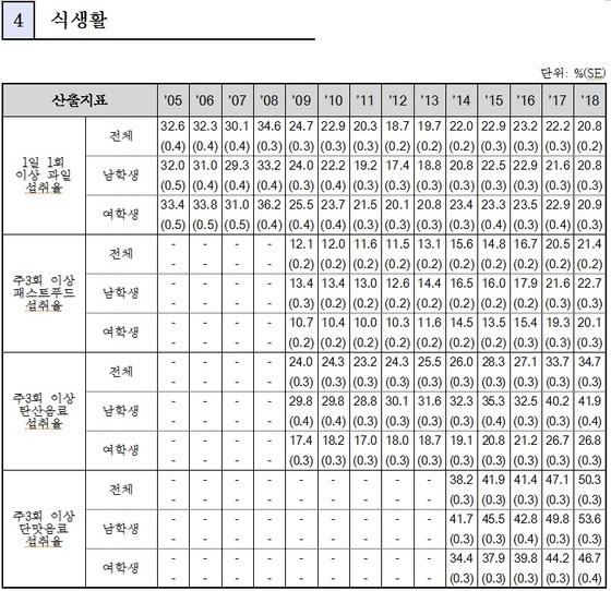 2018 청소년건강행태조사 중 식생활 분야 결과 (교육부 제공)© News1