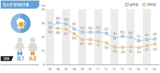 2018 청소년건강행태조사 결과 중 음주율(교육부 제공)© News1