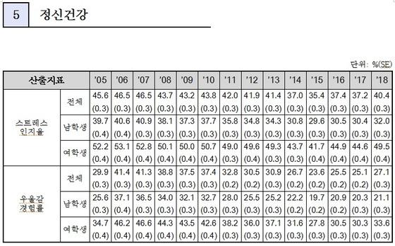 2018 청소년건강행태조사 중 정신건강 분야 결과 (교육부 제공)© News1