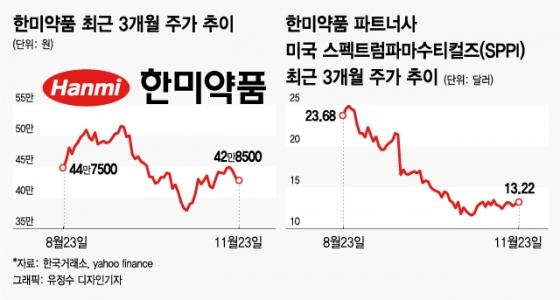 국내투자자, '한미약품 美파트너' 주식 대량 매집…왜?