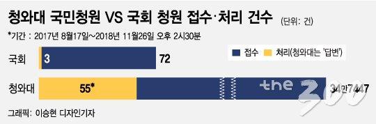 [MT리포트]PC방살인·몰카·조두순…靑국민청원 팩트 '총정리'
