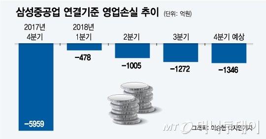 """[단독]""""돈 더 받고 나가달라""""…삼성重 희망퇴직 '읍소'"""