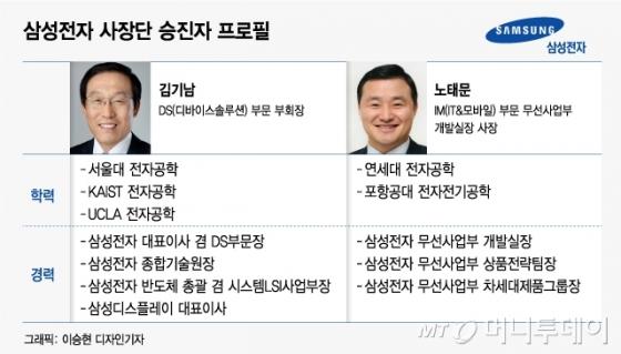 '성과주의' 삼성전자..김기남 부회장 승진·DS 최대 발탁