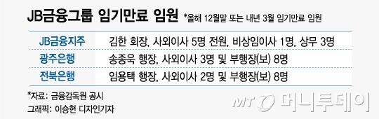 임원 70% 임기만료 JB금융, 새 회장 연내 선출