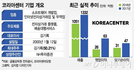 """코리아센터-카카오커머스 M&A 협상 난항…""""내년 상반기 IPO 속행"""""""