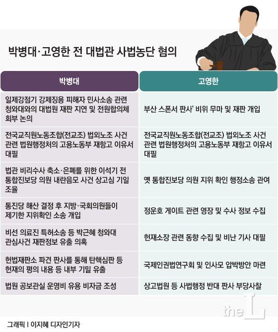 '사법농단 의혹' 박병대·고영한 前대법관 구속영장 '기각'