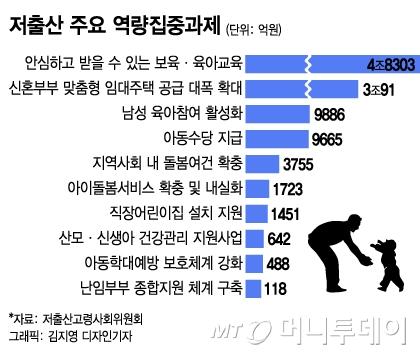 다자녀 기준 '3자녀→2자녀'…아동수당 기금도 검토