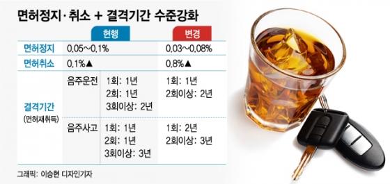 '하나된' 윤창호법, 국회 본회의 통과…음주운전 처벌 강화