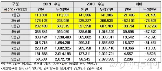 2018-2019학년도 수능 등급별 인원 비교(자료: 종로학원하늘교육)