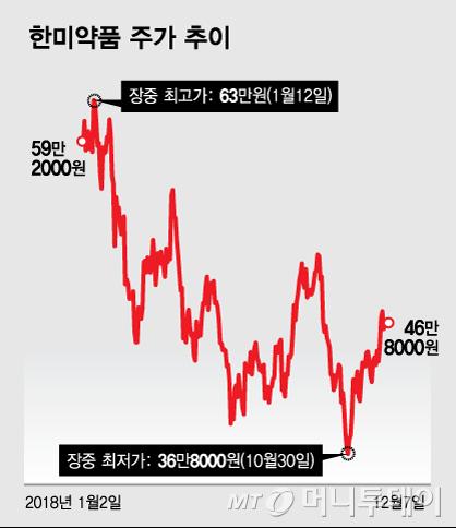 """""""가장 탄탄한 파이프라인… 한미약품, 저가매수 유효"""""""