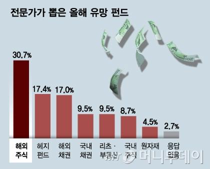 """경기둔화·이익감소…""""국내서 해외로 눈 돌려야"""""""
