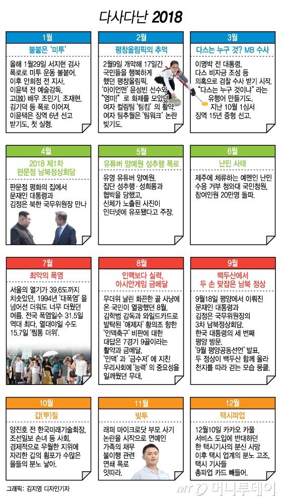 [MT리포트] 미투로 시작해 빚투까지…2018 월별 '핫뉴스'