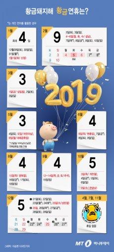 2019년 황금돼지해, 황금연휴는 언제?