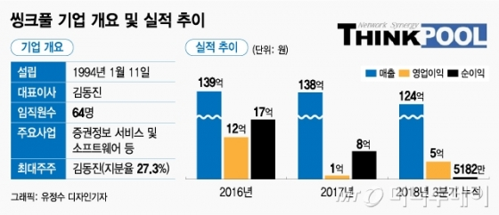 """씽크풀, AI-증권 융합으로 성장..""""올해 도약 원년"""""""