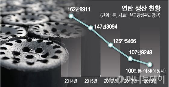 [MT리포트] 금탄(金炭)된 연탄... 14만 쪽방촌이 얼어붙는다