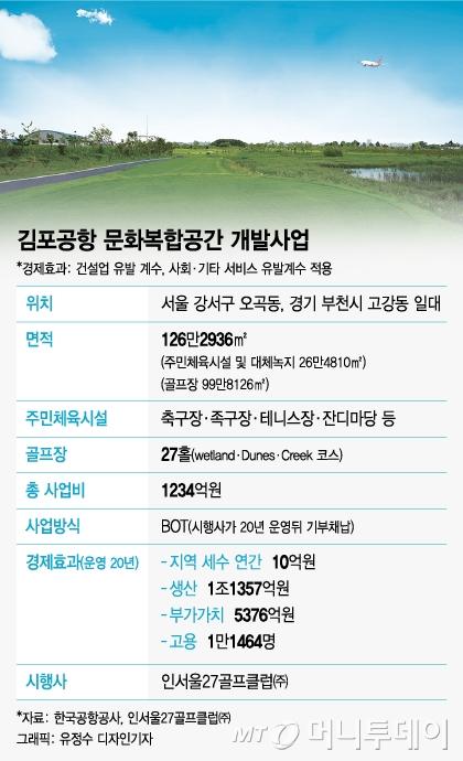 김포공항 천덕꾸러기 땅, 복지공간으로 거듭… 조류충돌 위험도 '클리어'