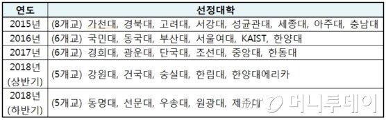 연도별 SW중심대학 선정 현황./자료제공=IITP