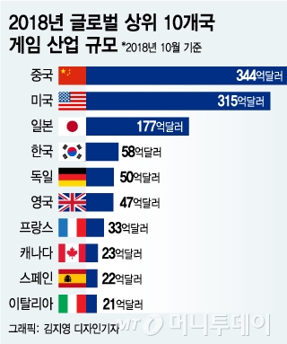 신규 게임 출시 빗장 푼 中… 韓 게임 허가는 언제?