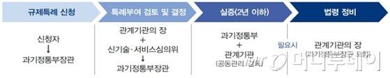 규제샌드박스 선정 절차/사진제공=과학기술정보통신부