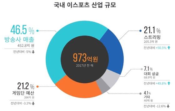 문화체육관광부와 한국콘텐츠진흥원이 발간한 '2018 e스포츠 실태조사 보고서'에 따르면 국내 e스포츠 사업 규모가 2017년 기준 973억원으로 조사됐다./사진제공=한국콘텐츠진흥원