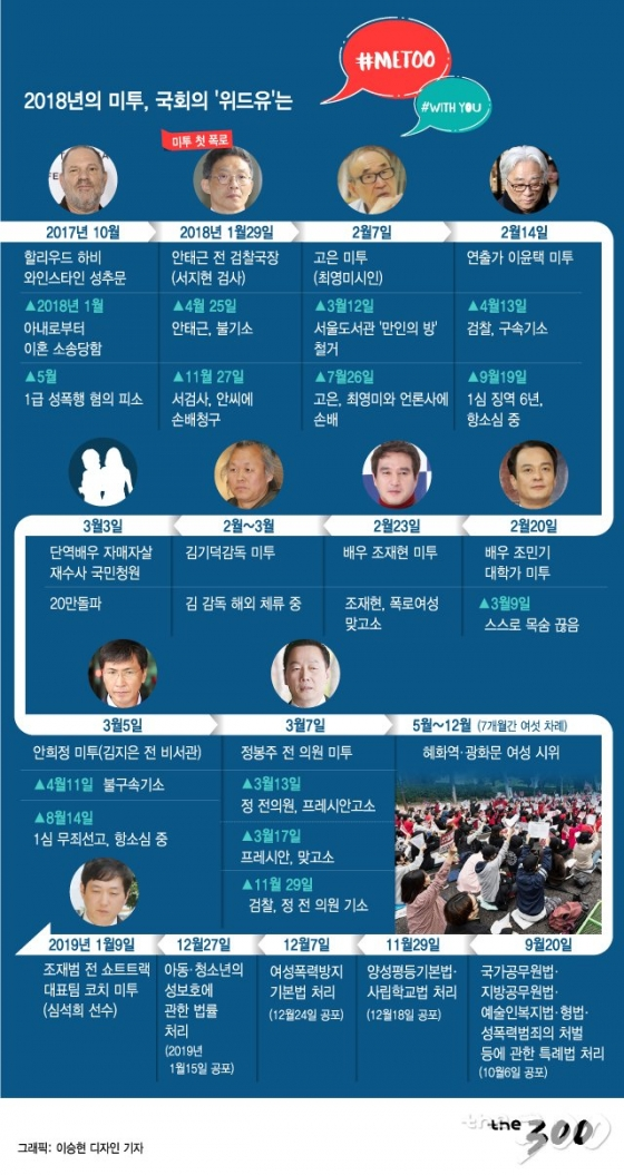 [그래픽뉴스]지난 1년간의 미투 일지…여전히 제자리걸음