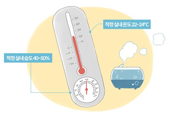 피부 건조증을 완화하기 위한 적정 실내 온도와 습도./일러스트=이미지투데이, 이은 기자