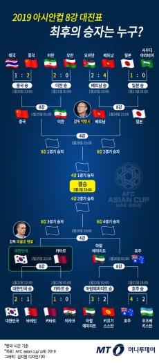 아시안컵 8강 대진표, 24일 베트남vs일본·25일 한국vs카타르 '혈전'
