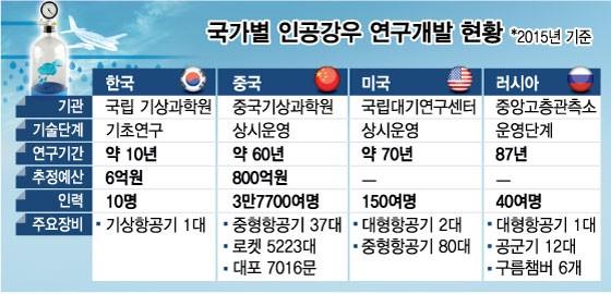 [MT리포트] 미세먼지 잡을 마법 '인공비'…진짜 안전 할까?