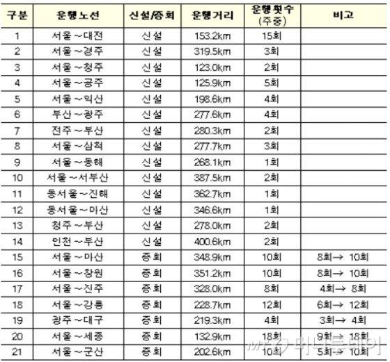운행노선과 1일 운행횟수/제공=국토교통부