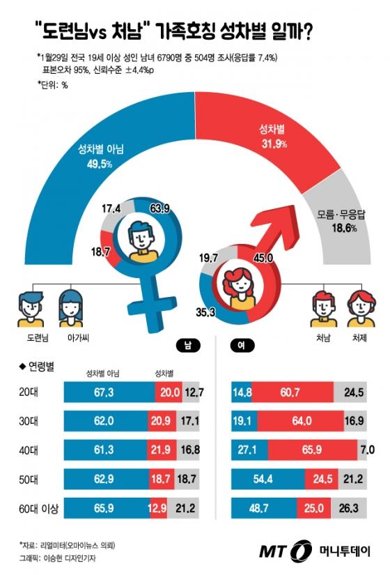 """[그래픽뉴스] """"도련님 vs 처남"""" 호칭 성차별? 2040 남녀 생각 이렇게 다르다"""