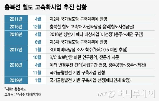 [MT리포트]새만금 공항·대전 트램… 예타면제사업 살펴보니