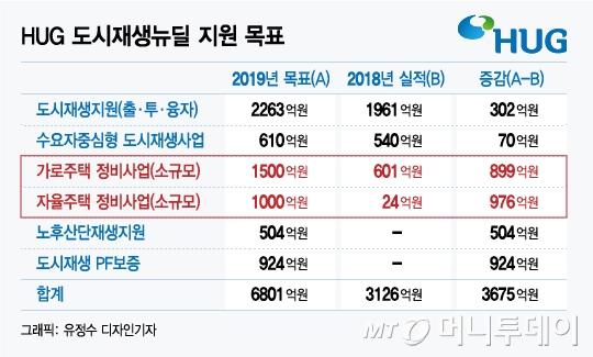 '1.5%' 저리로 헌집 헐고 새집… 임대소득은 '덤'