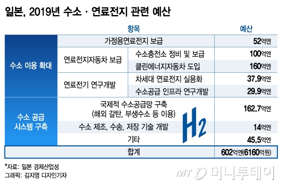 일본, 올해 수소 예산 韓 3배…수소경제 선점 경쟁 불붙었다