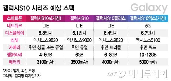 4개모델 '갤S10'…삼성 '두마리 토끼' 잡을까