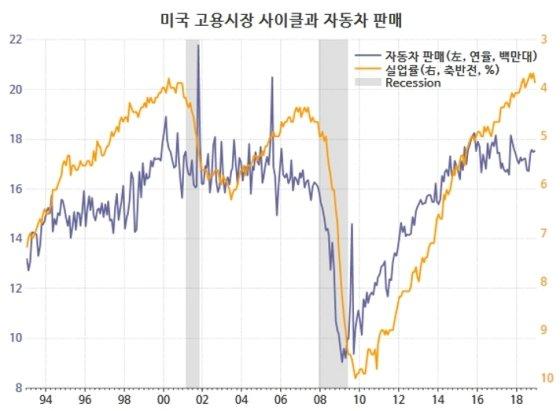 /자료=Thomson Reuters Datastream, 글로벌모니터