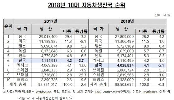 /사진제공=한국자동차산업협회