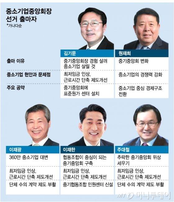 [MT리포트] 뽑히면 1.2억 활동비·운전기사…4년 임기 '중통령'