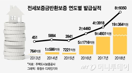 """""""대출받아 보증금 줬어요"""" 서울까지 번진 '역전세난'"""