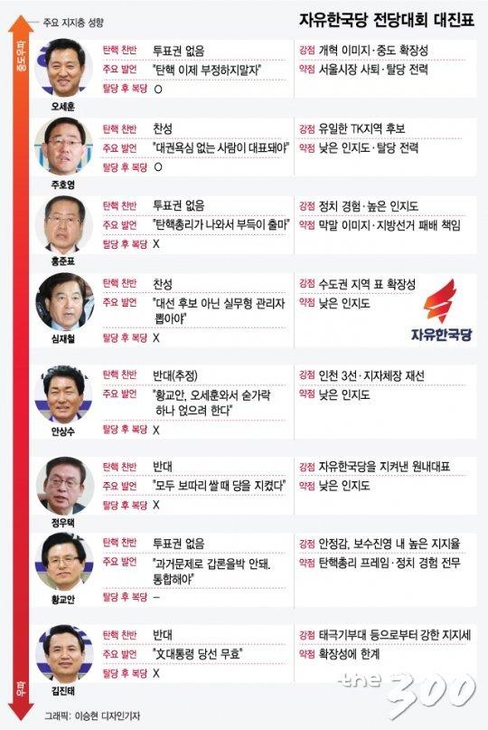 자유한국당 전당대회 대진표. 11일 기준 황교안 전 국무총리, 김진태 의원을 제외한 6명이 전당대회 보이콧을 선언했다.