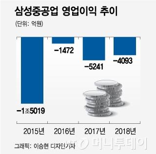 여력 없는 삼성重, '매머드 조선' 포기했다