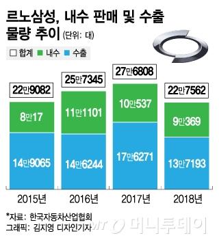 르노그룹 생산성 3위 부산공장…비용만 따지는 본사