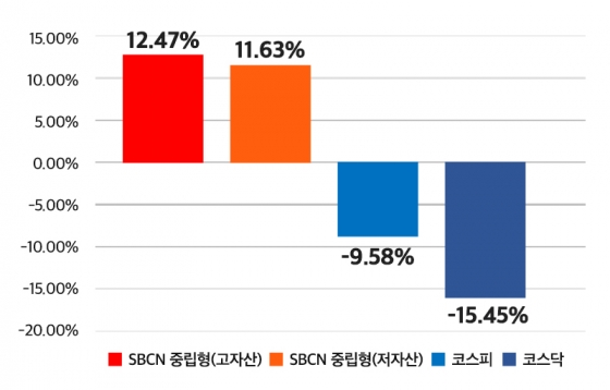 신한엠폴리오 SBCN 로봇 자산관리 1년 누적 수익률