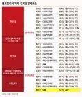 [그래픽뉴스]당대표 된 황교안, 역대 한국당 지도부 변천사는